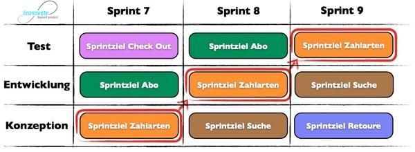 Abteilungsübergreifende Sprintplanung