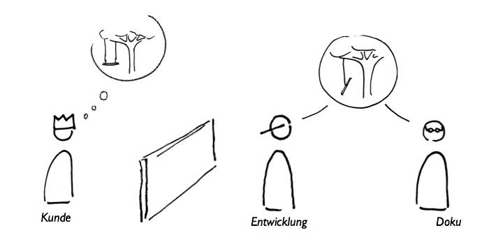 Wasserfall--Prozesse: Die Mauer zwischen Kunde und Produktentwicklung.