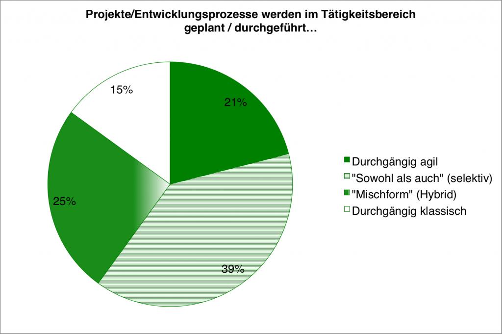 Quelle: Ergebnisbericht Status Quo Agile - Verbreitung und Nutzen agiler Methoden, BPM-Labor HS Koblenz, Prof. Dr. Komus, Seite 17