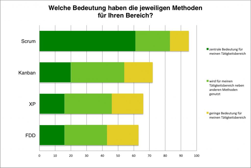 Quelle: Ergebnisbericht Status Quo Agile, BPM-Labor HS Koblenz, Prof. Dr. Komus, Seite 17