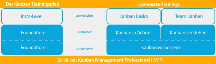 kanban_level_720x215