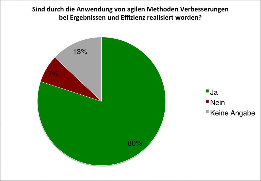 Quelle: Ergebnisbericht Status Quo Agile, BPM-Labor HS Koblenz, Prof. Dr. Komus, Seite 27