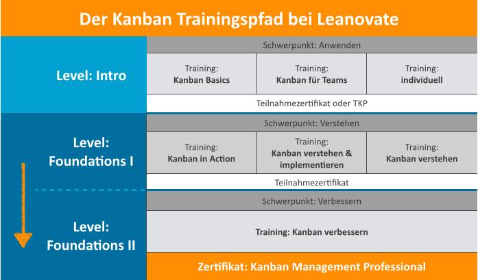 Kanban_trainingspfad_2015
